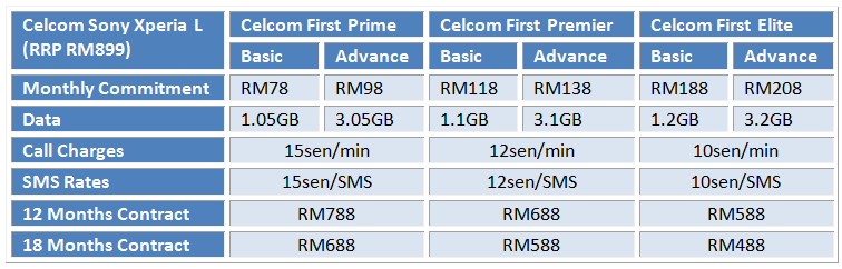 Celcom Xperia L Table