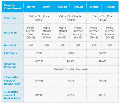 Celcom lumia 520 plans