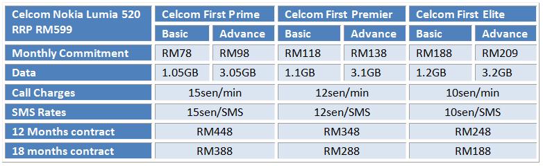 Celcom lumia 520 table