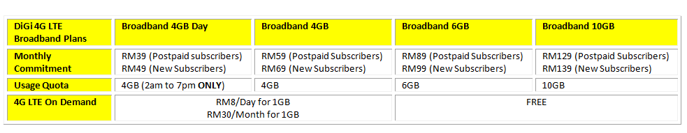 DiGi 4G LTE Broadband Plans