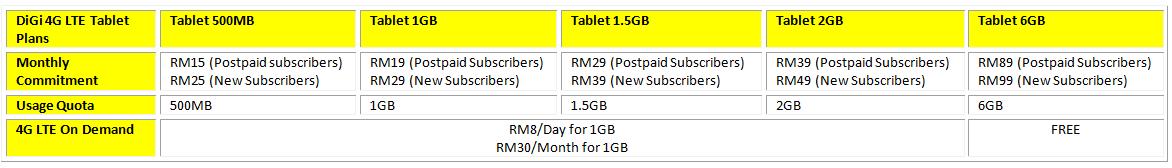 DiGi 4G LTE TabletPlans