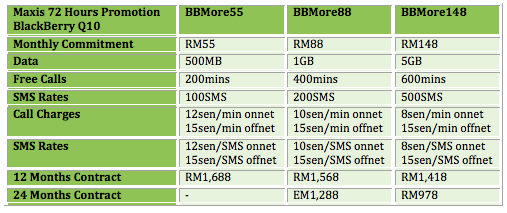 Maxis 72 Hours Table BB