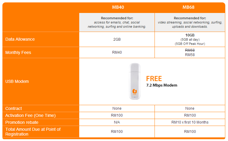 U Mobile Super Broadband MB68 Plans