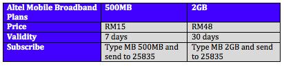 Altel Broadband Plans