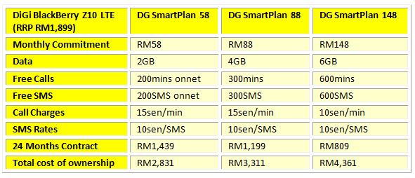 DiGi BB Z10 LTE Table