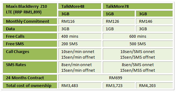 Maxis BB Z10 LTE Table