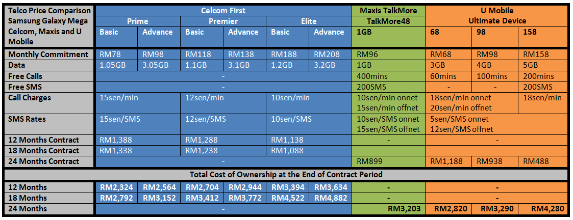 Samsung Galaxy Mega Telco Price Comparison