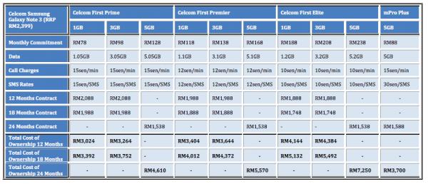 Celcom Note 3 Table FULL