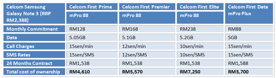 Celcom Note 3 Table