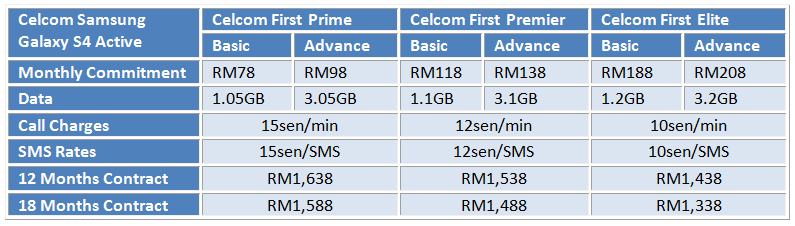 Celcom S4 Active Table