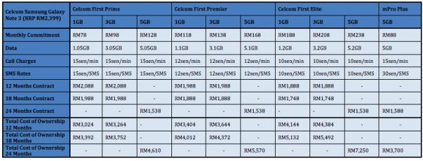 Celcom Samsung Galaxy Note 3