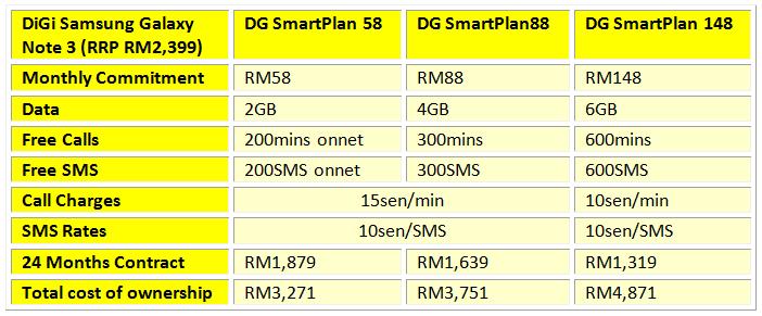 DG Galaxy Note 3 Table