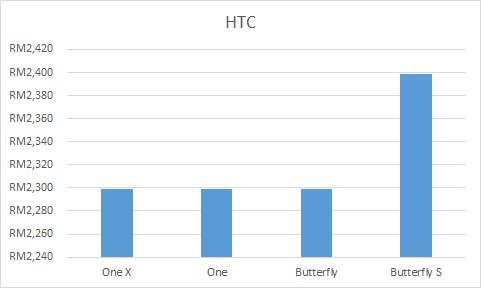 HTC Price