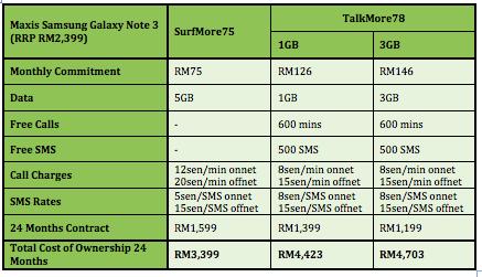 Maxis Samsung Galaxy note 3