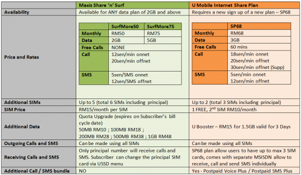 Maxis Share n Surf vs U Mobile Internet Share Plan 1