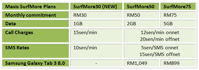 Maxis SurfMore30 Table