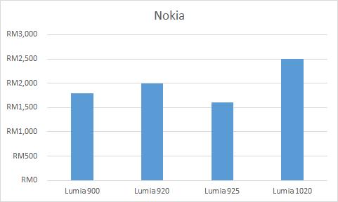 Nokia Price