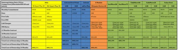 Samsung Galaxy Note 3 Price Comparison Cheapest