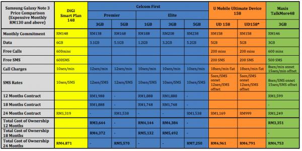 Samsung Galaxy Note 3 Price Comparison Expensive