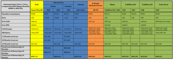 Samsung Galaxy Note 3 Price Comparison Mid