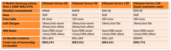 U Mobile Note 3 Table