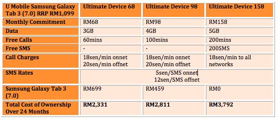 U Mobile Tab 3 7.0 Table