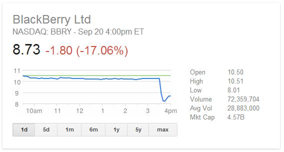blackberry-share-price-plunge