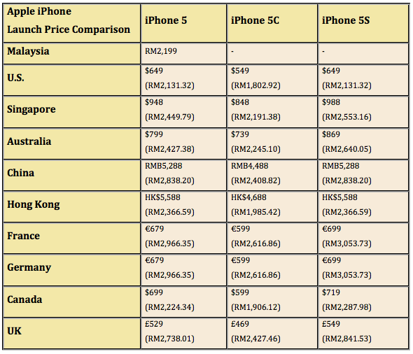 iPhone 5, 5C and 5S Price Comparison Around the World