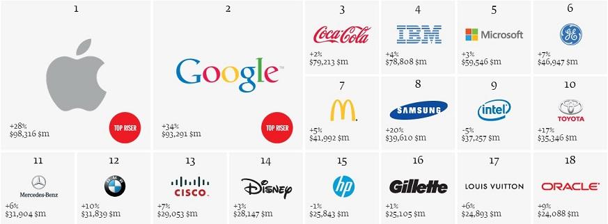 interbrands-2013-best-global-brands