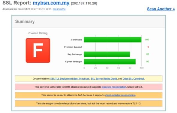 SSL Test for myBSN, 28 October 2013