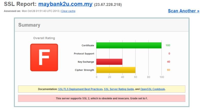 SSL Test for Maybank2U, 28 October 2013