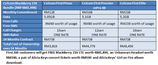 Celcom BB Z30 Bundle Table