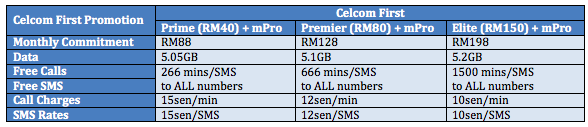 Celcom First Promo Table