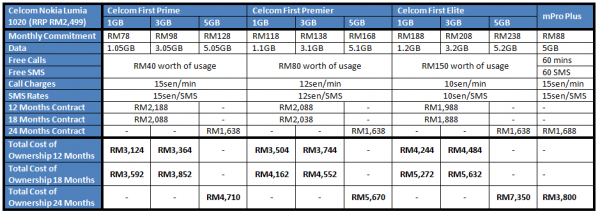 Celcom Lumia 1020 Table