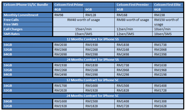Celcom iPhone 5S and iPhone 5C Plans Summary