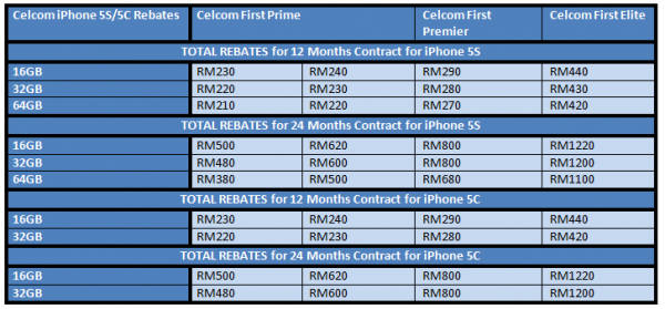 Celcom iPhone 5S and iPhone 5C Rebates