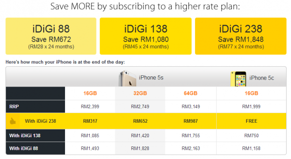 DiGi iphone Price