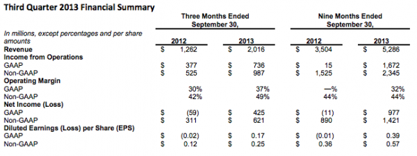 Facebook Q3 2013 Financial results
