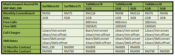 Maxis Huawei Ascend P6 Table
