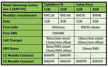 Maxis Samsung Galaxy Ace 3 Table 2