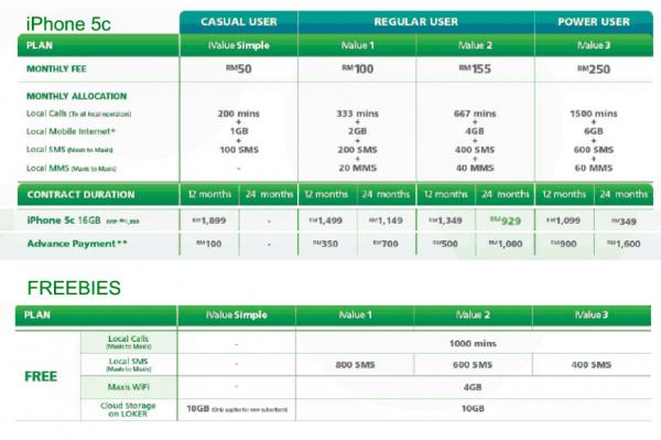 Maxis iPhone 5C Plans