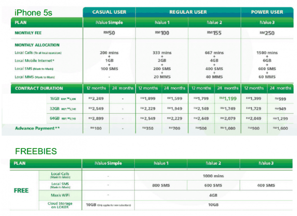 Maxis iPhone 5S Plans