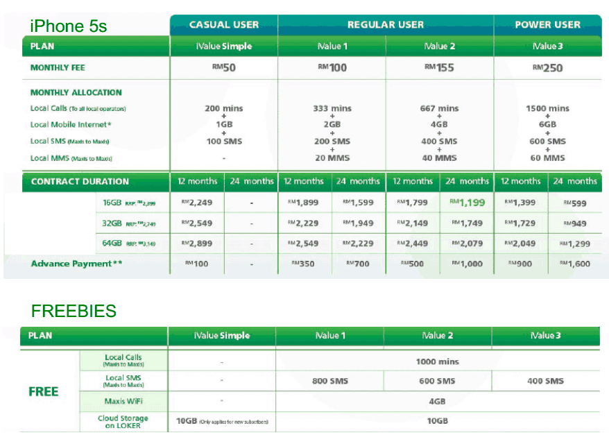 Maxis iphone 5s and iphone 5c plans are out from rm599 for Comparison table design