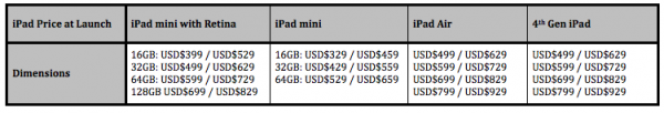 iPad Price at Launch Comparison