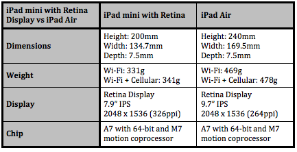 iPad dimension comparison