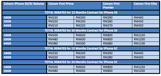 iPhone 5S 5C Celcom Rebates