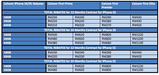 iPhone 5S 5C Celcom Rebates