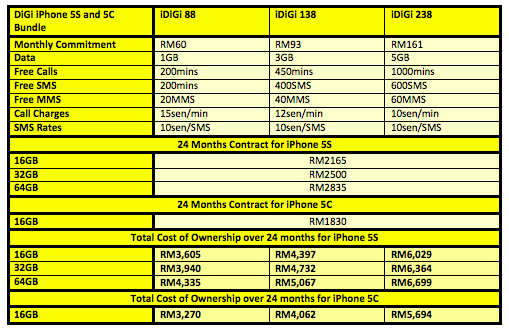 iPhone 5S 5C DiGi FULL