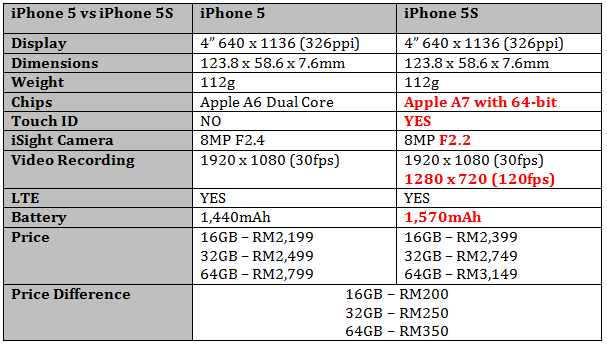 Why is Apple Malaysia Charging up to RM350 More for the ...