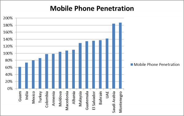 malaysia vs wave 3 - mobile penetration